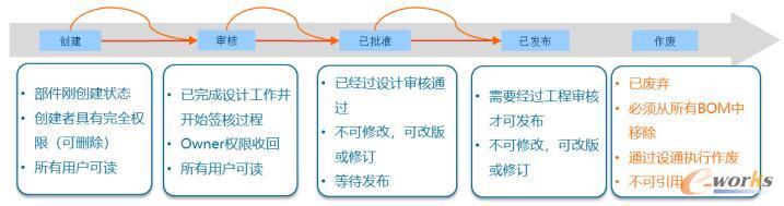 生命周期管理和业务规则