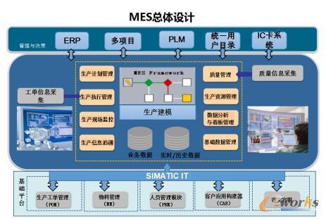 MES系统总体设计图