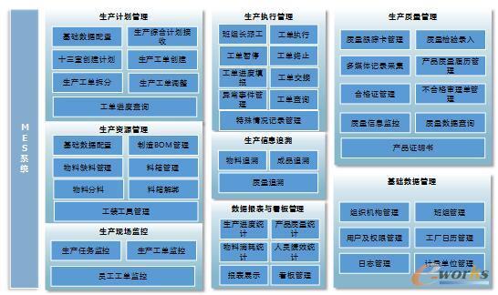 MES系统的功能组成模块