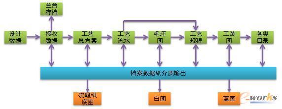 传统的工艺准备管理流程示意图