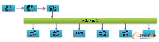 优化后的工艺准备管理流程示意图