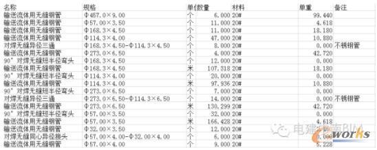 形成的工程量统计清单
