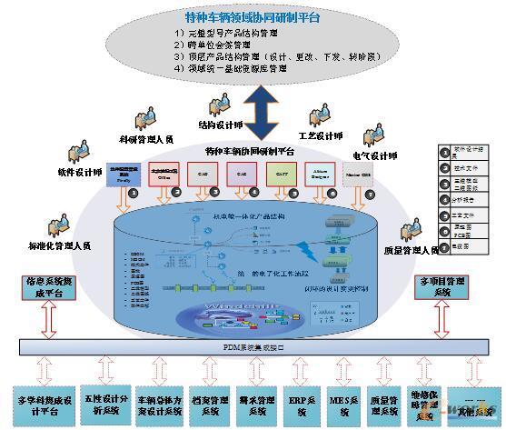 协同研制平台总体架构图
