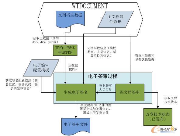 静态电子签审原理