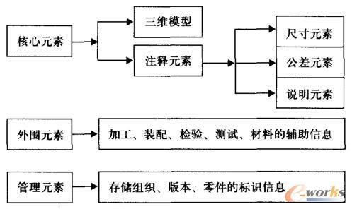 MBD零件制造模型的标注元素