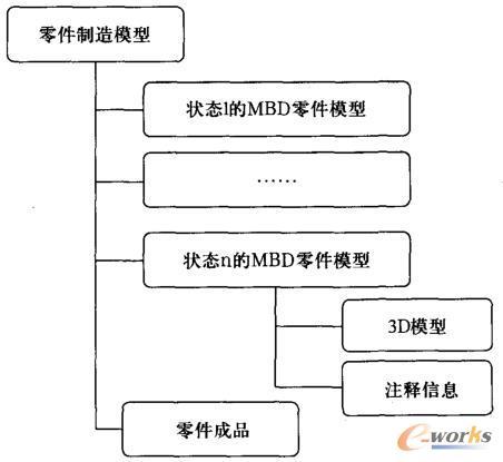 基于MBD的零件制造模型树