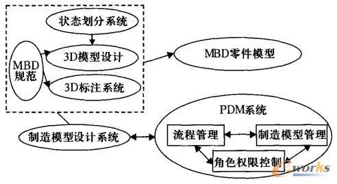 基于PDM系统的集成方案