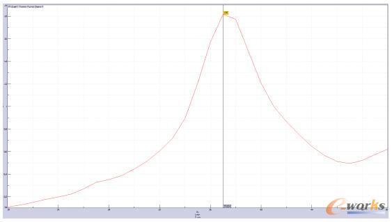传递函数分析结果