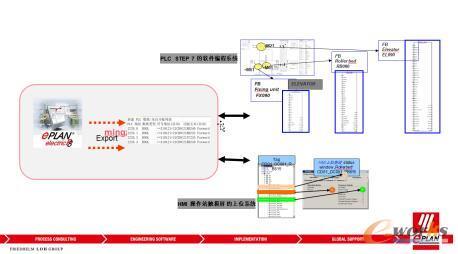 EPLAN在整个涂装电气工程中扮演的角色