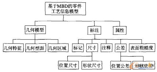 基于MBD的零件工艺信息模型框架