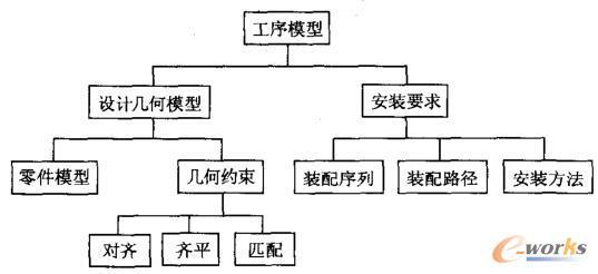 基于MBD的工序模型框架图