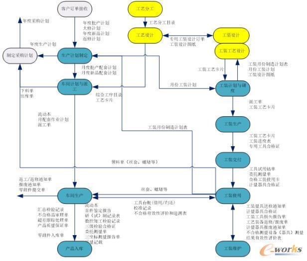 制造业务的宏观过程流程图