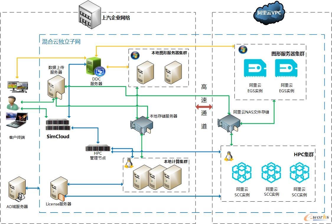 上海汽车仿真计算云SSCC平台采用的整体解决方案