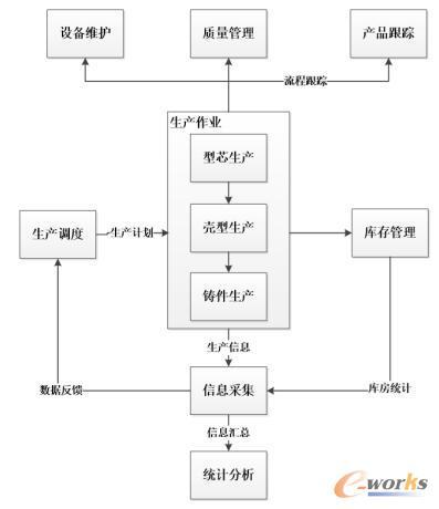 铸件生产流程图