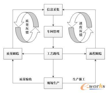 方案业务流程图
