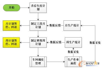 生产计划流程图