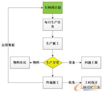生产作业流程图