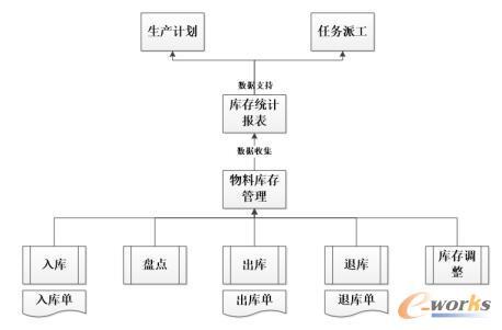 物料库存管理图