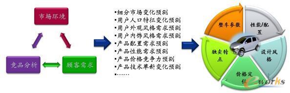 竞品数据分析业务理解