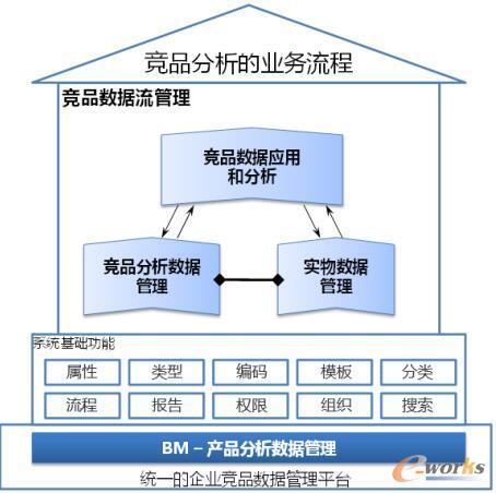 竞品数据分析管理整体解决方案