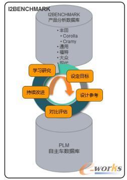 产品数据和竞品数据的一体化管理