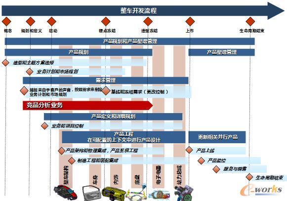 竞品分析业务在整车开发中的地位