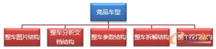 竞品车型分析过程数据管理结构