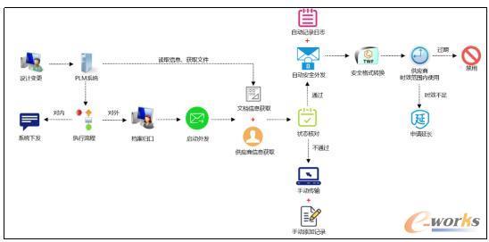 PLM业务流程集成框架图示