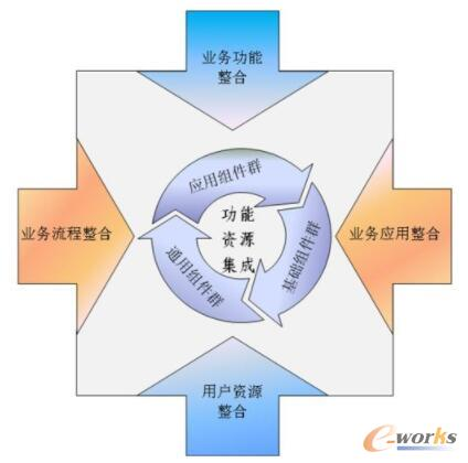 资源整合驱动的供应链