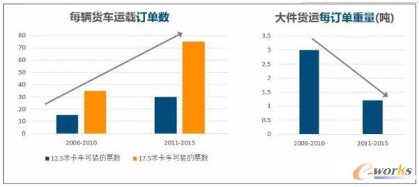 近年来大件货运的订单数和每单重量变化趋势