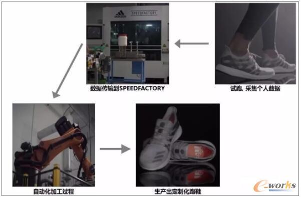 阿迪达斯SPEEDFACTORY完全基于客户需求来定制跑鞋