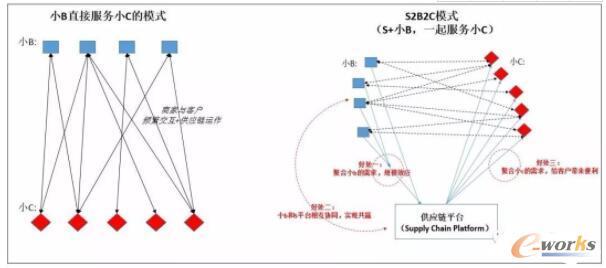 S2B2C商业模式
