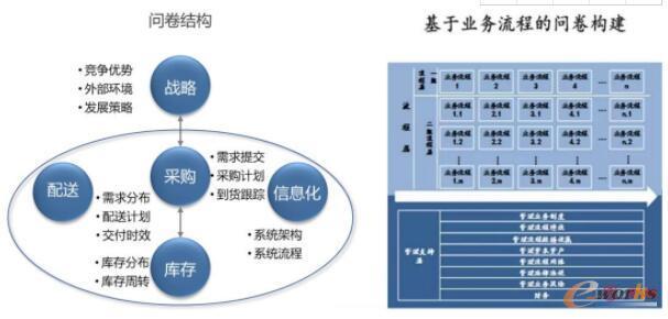 基于项目规划的总体思路和业务流程构建调研问卷体系