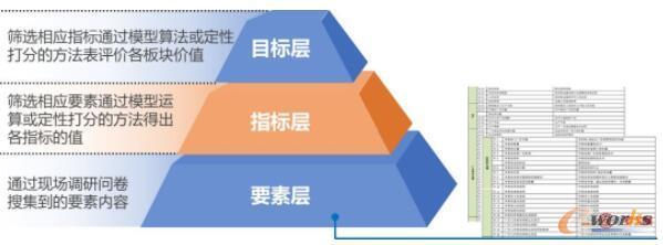 以项目目标为核心构建指标体系,对接具体的物流要素