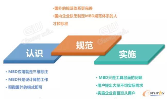 国内企业MBD实践的误区