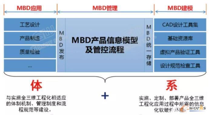 对MBD多维度理解