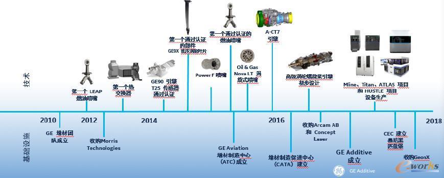 GE增材制造发展历程