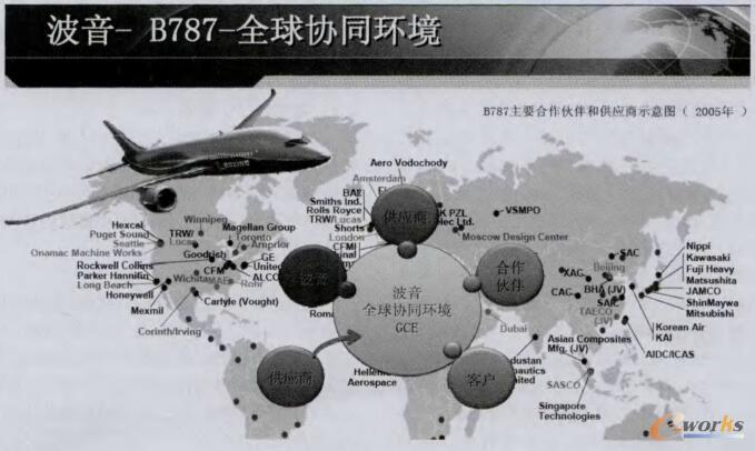 波音公司的GCE全球协同环境