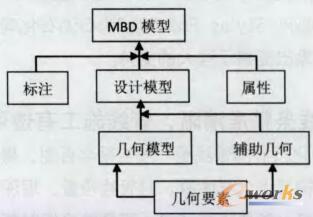 MBD模型内容