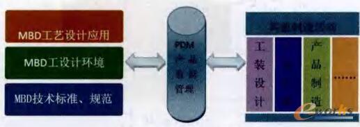 MBD工艺设计体系
