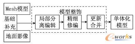 基于匹配建模成果的三维建模流程