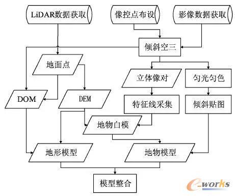 基于数字摄影测量系统的三维建模流程
