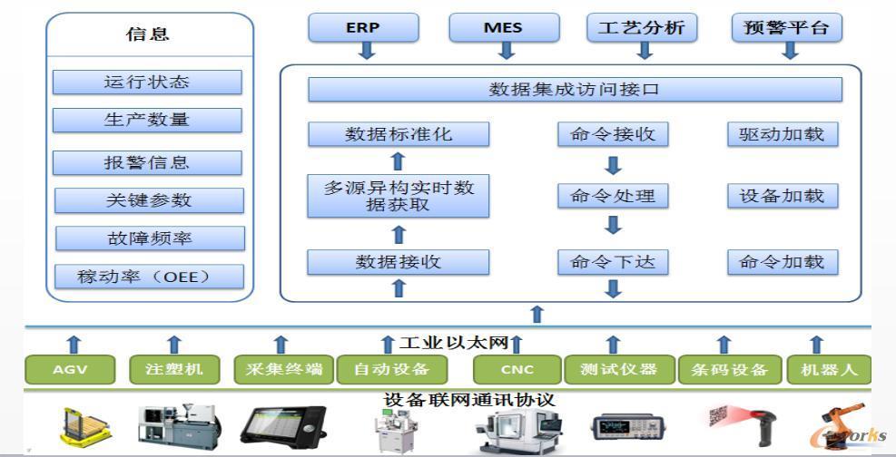 中兴精密机联网系统