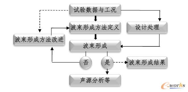 索辰声听器阵列设计和波束成形数据分析软件流程图