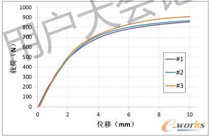 中铰链轴向承载性能曲线