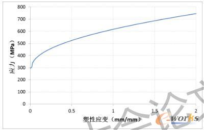中铰链材料应力-塑性应变曲线