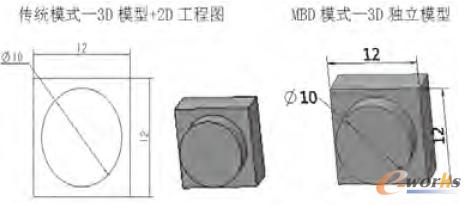 传统模式和MBD模式设计方式比对