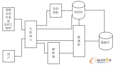 采煤工作面安全预警专家系统结构图
