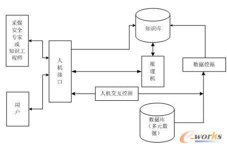 基于大数据挖掘的采煤工作面安全预警专家系统结构图