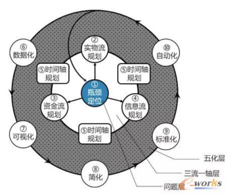 供应链优化轮